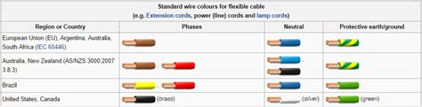 extension lead wiring diagram extension cord replacement