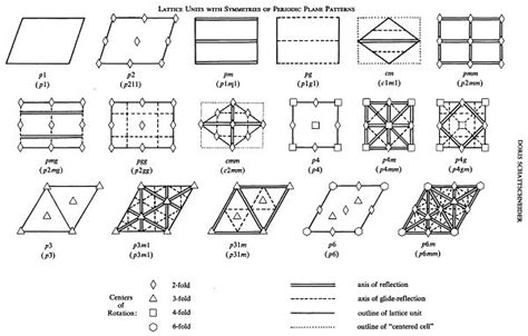 software design pattern categories 12 best for the home images on pinterest dining rooms