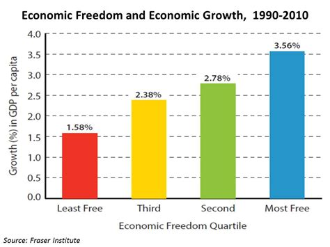 bureau for research and economic analysis of development falling economic freedom drags on u s growth