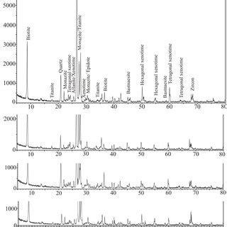 xrd pattern of biotite fig 9 type and source of biotite plot using epma nachit