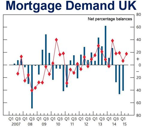 Mortgagee Letter Declining Market Mortgage Demand Sharply In Quarter Third Quarterly Decline In A Row Market