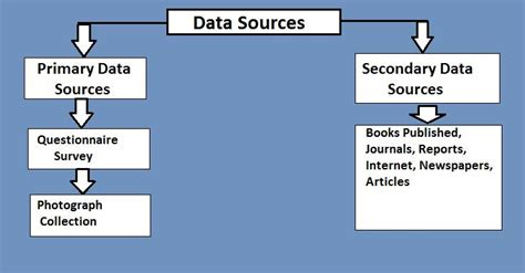 Explain The Different Sources Of Mba by Marketing Mix Definition 7ps Extended Mix Studiousguy