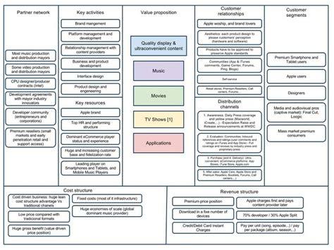 osterwalder business model template osterwalder business model canvas search business models itunes