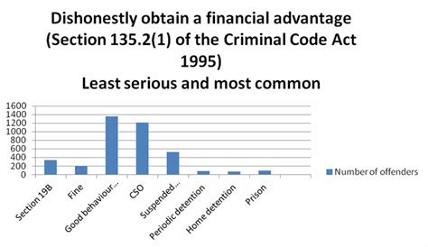 section 493 criminal code centrelink fraud penalties including jail armstrong legal