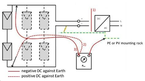 isolation resistor measurement of isolation resistance delta support