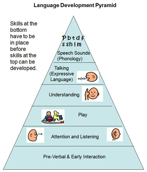 language development child development ages and stages