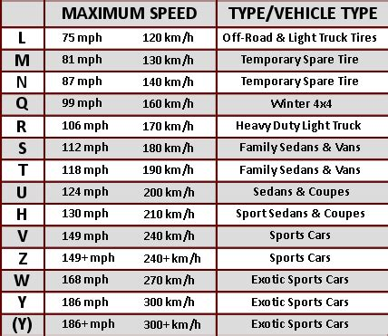 Tire Load Index Rating Chart Tire Speed Ratings Chart Images