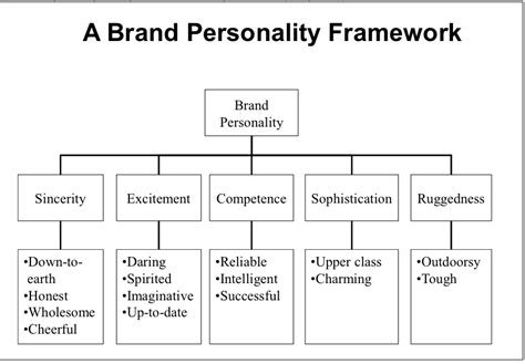 celebrity brand value meaning the importance of brand personality d y z
