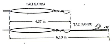 Alat Pancing Untuk Pemula my artikel ketentuan tentang peralatan cara