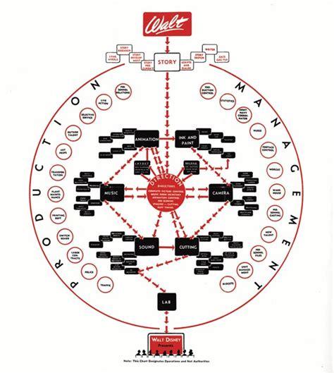 Disney Organizational Chart | creative organization chart ideas for presentations