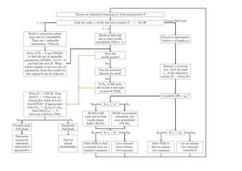 complicated flowchart complicated flowchart 28 images complex flow chart