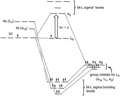 d orbital splitting diagram field splitting diagram tanabe sugano diagram