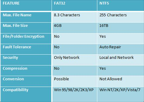 how to format exfat to fat32 or ntfs in windows 7 8 10 ntfs vs fat 32 file systems what is the difference