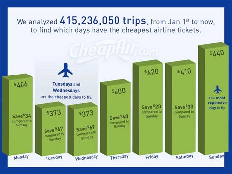 cheapest days   week  fly business insider
