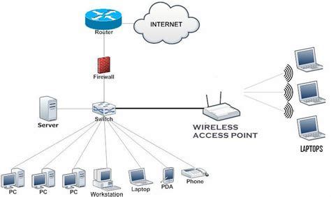 small business network diagram a small office home office soho network topology