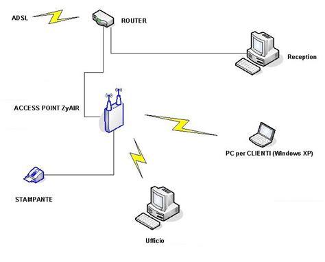 impianto wifi casa schema impianto wireless fare di una mosca