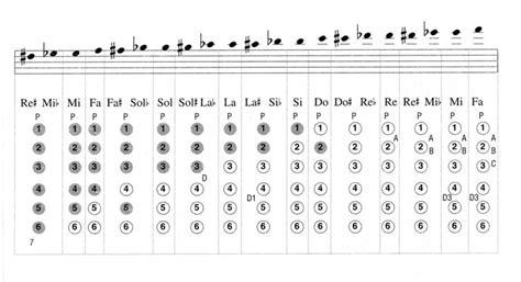 tavola posizioni flauto traverso 3 diteggiatura scuola di sax