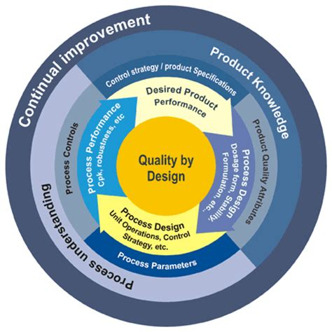 design quality is embracing quality by design qbd in pharmaceutical