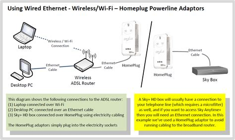 home wireless network design guide connect computer to sky router with ethernet cable