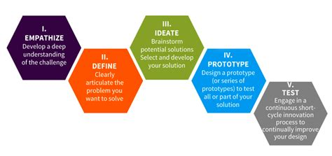 design thinking learning 10 ways to make learning meaningful designs innovator