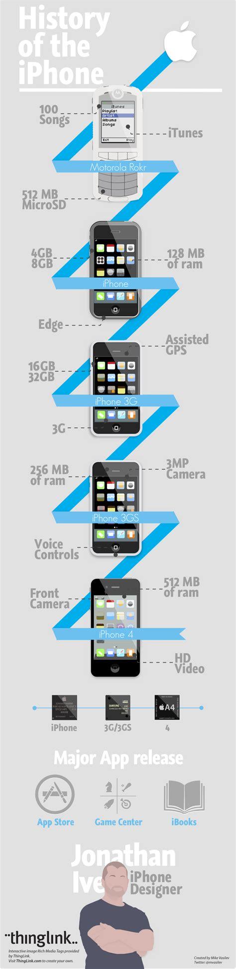 iphone brand history brandingmag