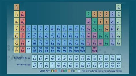 element 6 periodic table periodic table of the elements science