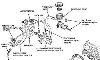 clutch fluid reservoir and transmission fluid