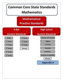 curriculum professional development wa state standards