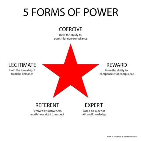 3 types of power learning about power from the testament a s