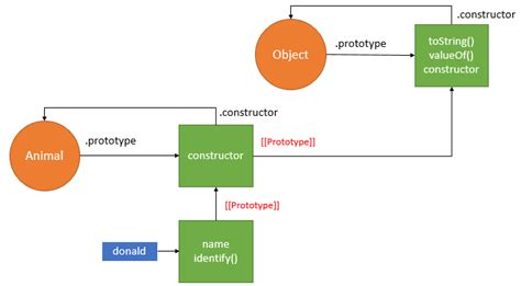javascript pattern object the most common patterns to create objects in javascript
