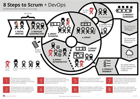8 Steps To by Ssw The War Room Does Your Scrum Room The Best