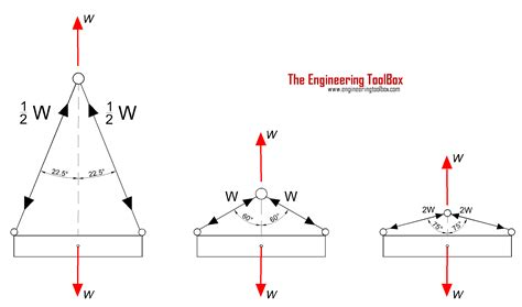 wire rope weight calculator wire rope slings