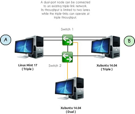 speed up your home network with link aggregation in linux
