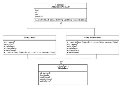 php template inheritance php object oriented programming concept tutorial