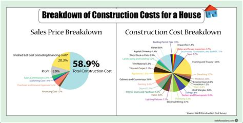 home building plans and costs cost of a new house