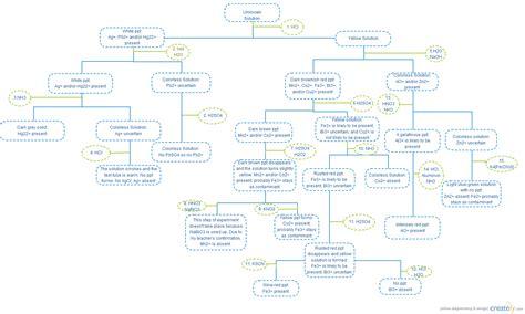 chemistry lab flowchart chemistry lab flow chart block diagram creately