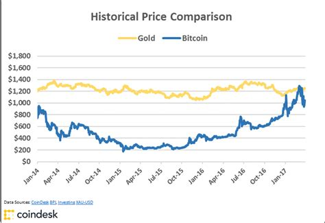 Buy Stock With Bitcoin 2 by Charts Bitcoin S Golden Price Streak Comes To A