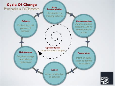 modeling health and healthcare systems books social work tech 187 theory stages of change prochaska