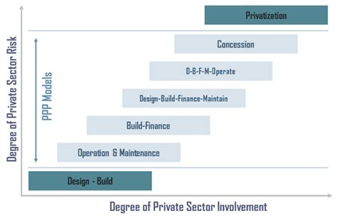Risk transfer and private sector involvement in public private