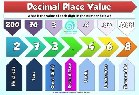 A Place Explained Understanding Decimal Place Value Poster Edgalaxy Cool Stuff For Nerdy Teachers