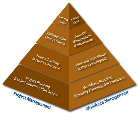 Mba Pmp Meaning by 68 Best Images About Project Management Concepts On