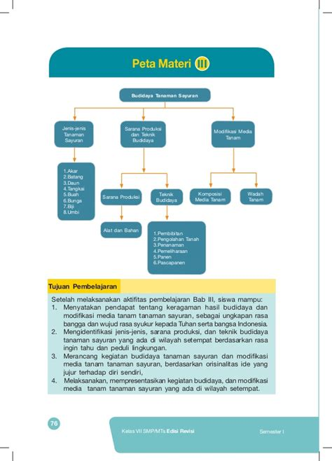 Buku Siswa Prakarya Kelas Vii Smpmts buku kurikulum kurikulum nasional smpmts kelas