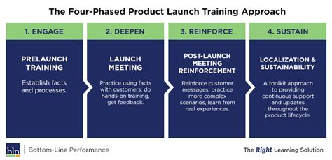 From Three Phases To Four Toolkit Approach To Product Launch Training Blp Course Launch Template