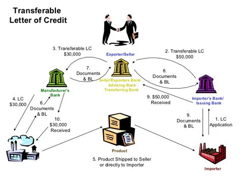 Letter Of Credit L C Cycle Of Lc