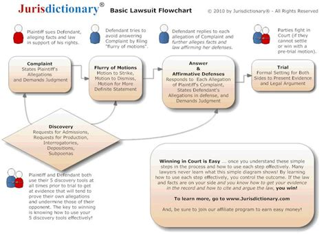 litigation process flowchart lawsuit flowchart stuff to get done