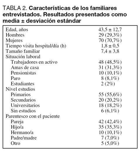 preguntas para encuestas familiares encuesta de satisfacci 243 na los familiares de pacientes cr 237 ticos