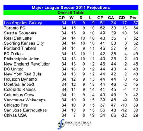 Mls League Table by Assessing The Projections 2014 Major League Soccer Regular Season Soccermetrics Research Llc