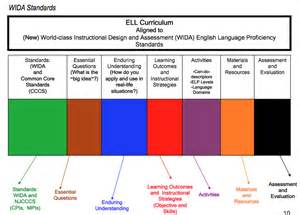 wida lesson plan template maldenells understanding by design lesson plans for ells