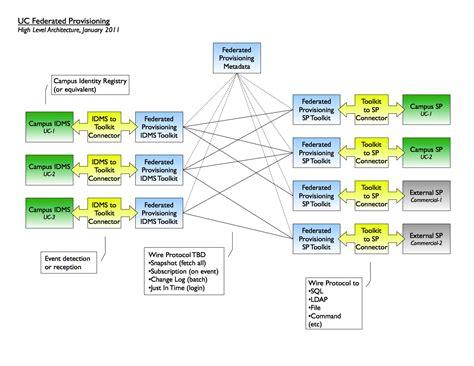 Online Design Tools conceptual design user provisioning project uc itlc