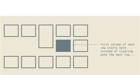 grid layout height what is the best css grid layout system quora